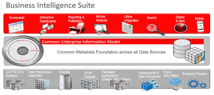 Devis licences Oracle Business Intelligence