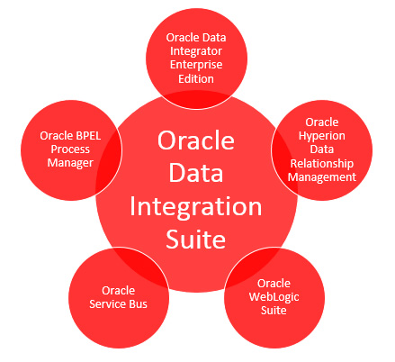 Devis licences Oracle Data Integrator