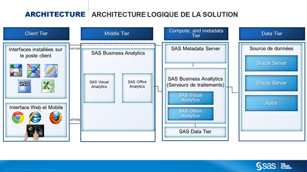 Schéma d'architecture logique de la solution SAS