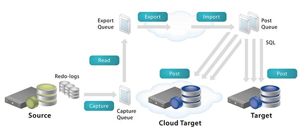 Quest shareplex architecture