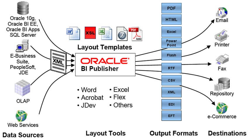 Oracle BI Publisher - Schéma de restitution