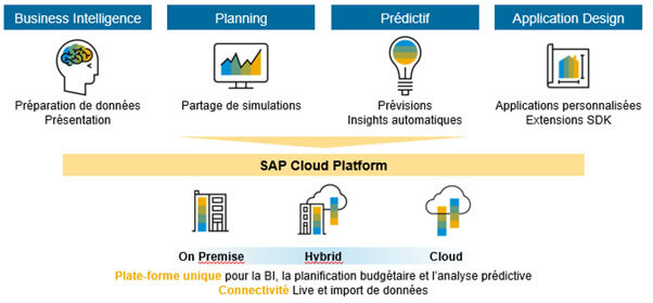 SAP Analytics Cloud (SAC)
