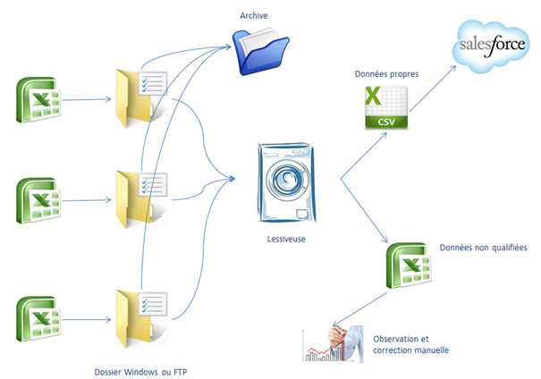 Schéma de suppression des doublons via Talend