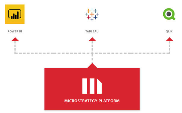 Microstrategy 2019