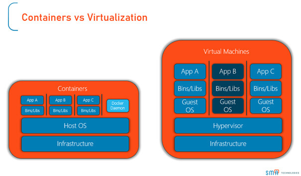 SMA Technologie - Containers vs Virtualization